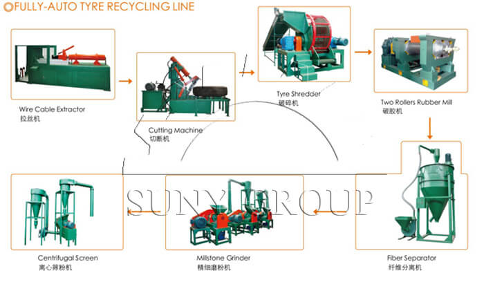 Automatic Tyre Recycling Machine
