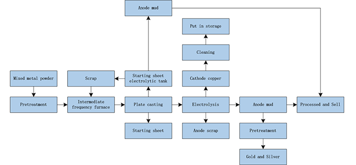 Copper Electrolysis Machine Production Process