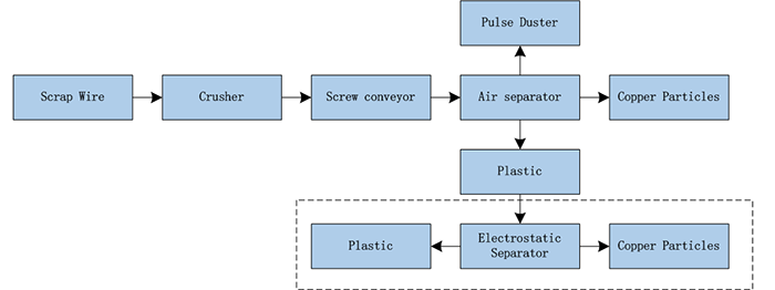 Cable Wire Recycling Machine Production Process