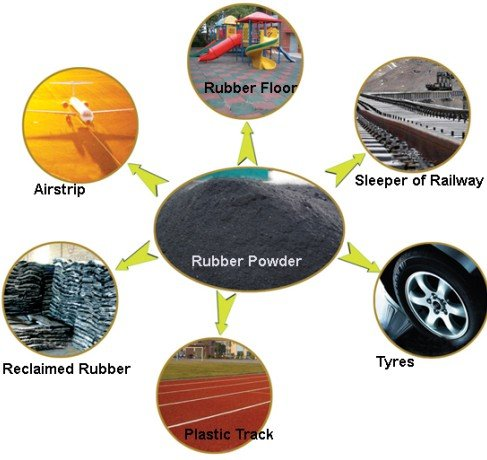 Application range of the rubber powder