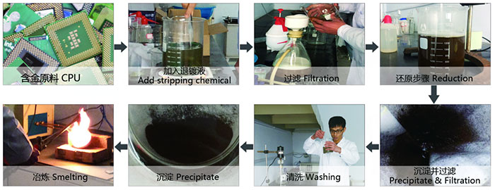 Gold Deplating System Production Process