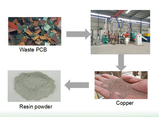 What is e waste PCB recycling process plant?