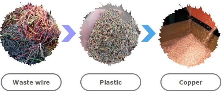 What is the Value of Recycle Waste Cable Wire?