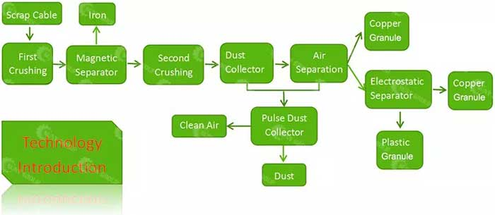 copper wire recycling machine process description