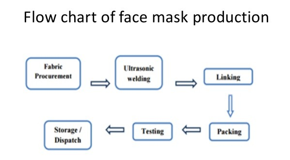 Mask production flow chart